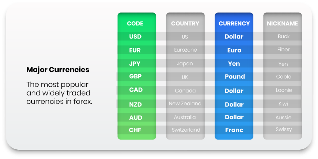 major forex currencies