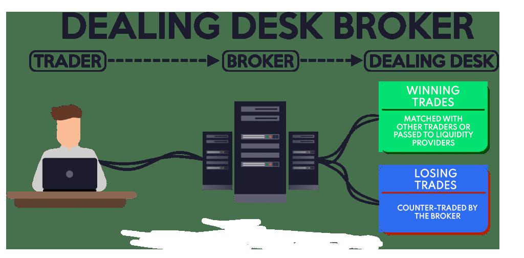 dealing desk broker