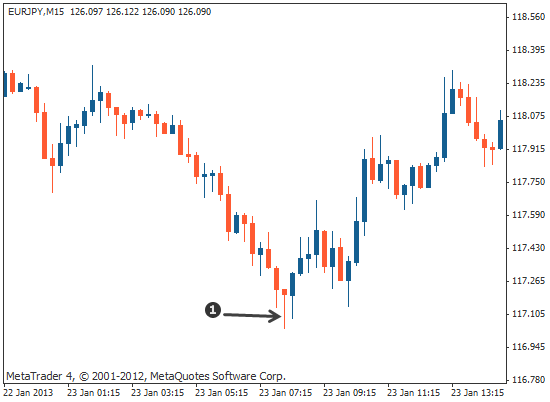 single candlestick hammer on forex chart