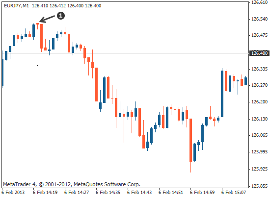 single candlestick hanging man on forex chart