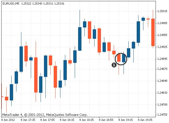 dual candlestick tweezer bottoms on Forex chart