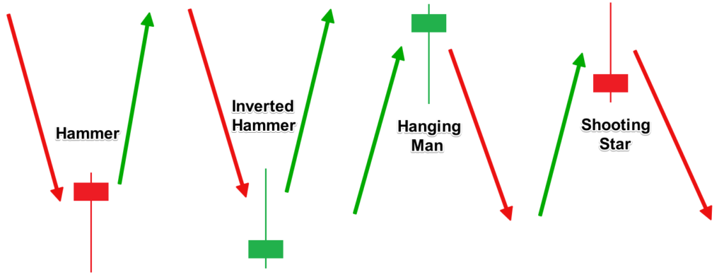 single candlestick patterns