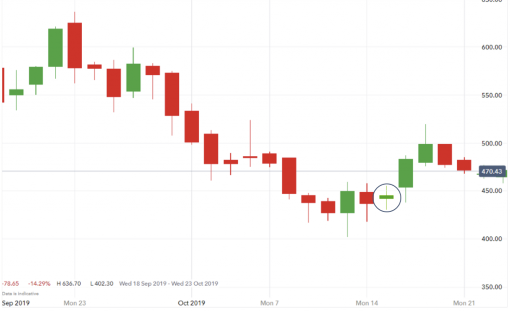 spinning top on Forex chart