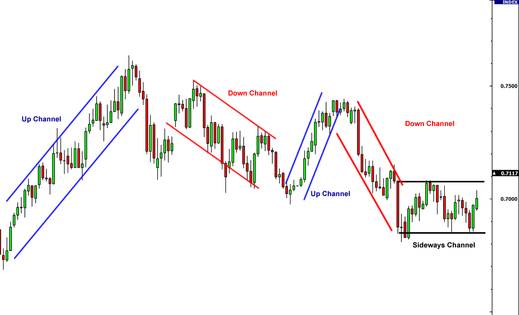 trend channel line on forex chart