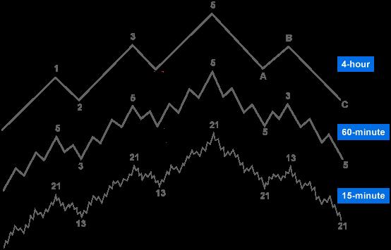 multiple chart