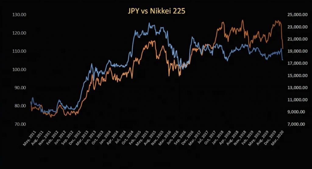 stock vs Forex