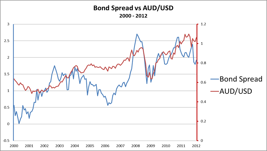 bond spread